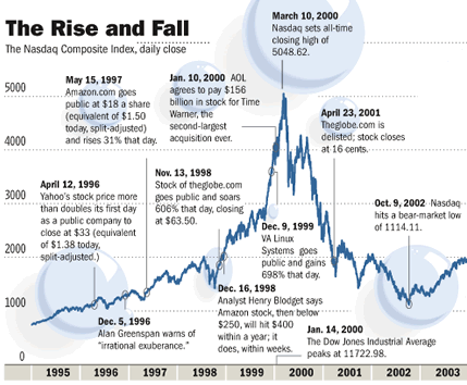 The Dot-Com Boom and Bust – 25iq